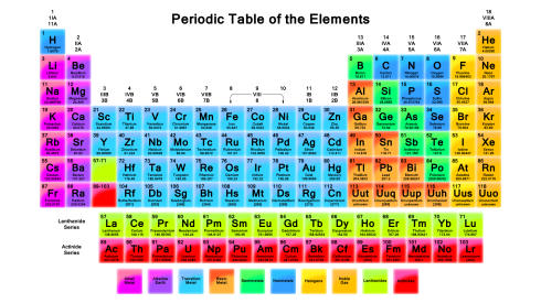 periodic-table-with-elements_45970